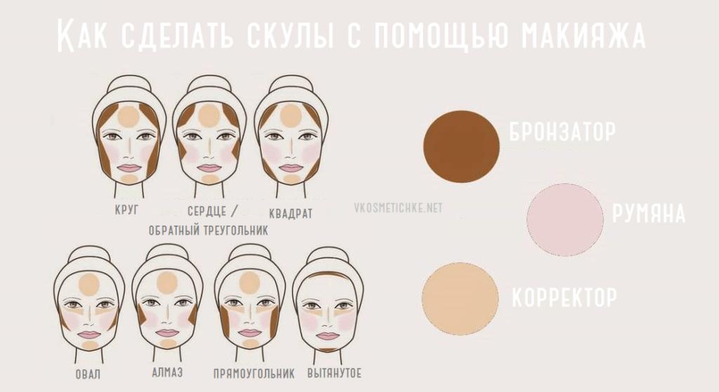 Как выделить скулы на лице с помощью макияжа (фото)