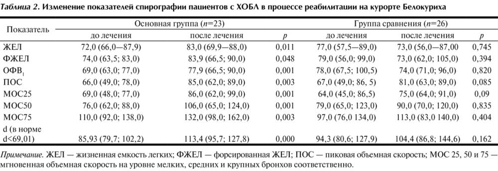 Показания и противопоказания к проведению спирографии, расшифровка результатов