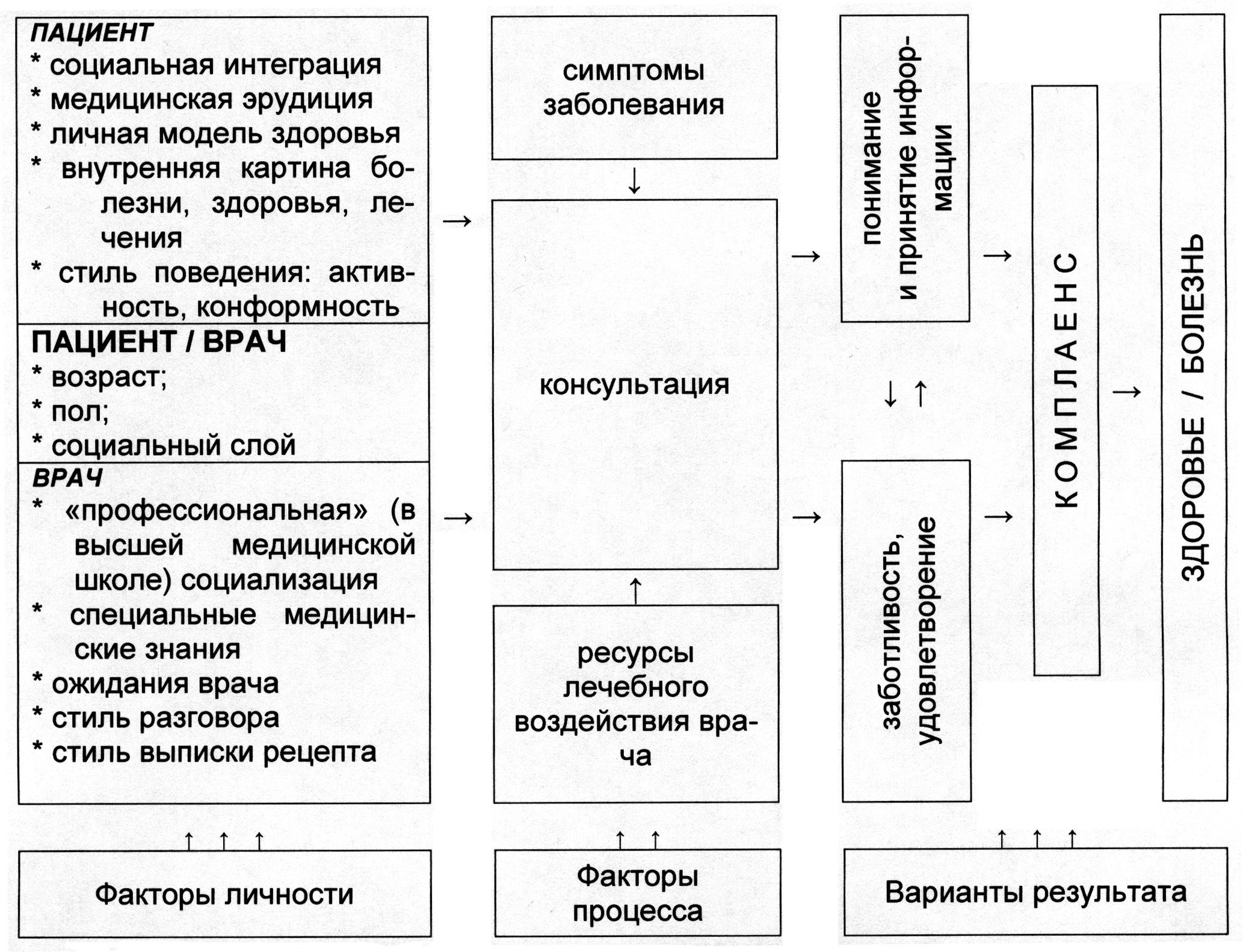 Социальная психология - вики