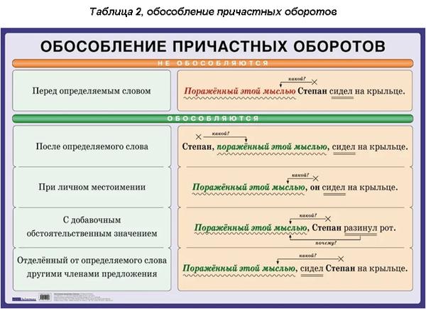 Обособленные члены предложения – знаки препинания, функция, примеры