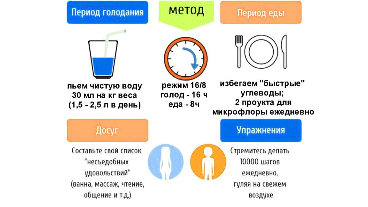 Периодическое голодание 16/8: результаты и схема питания - allslim.ru