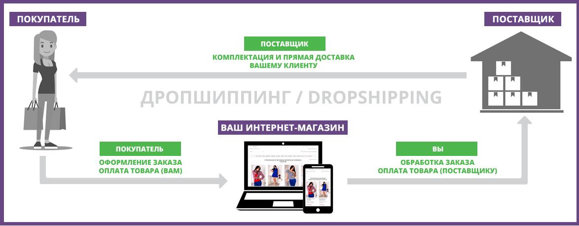 Что такое дропшиппинг - 7 шагов по запуску бизнеса для новичков