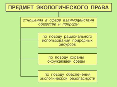 Предмет, система, становление и основные этапы развития экологического права - экологическое право (покатова в.п., 2008)