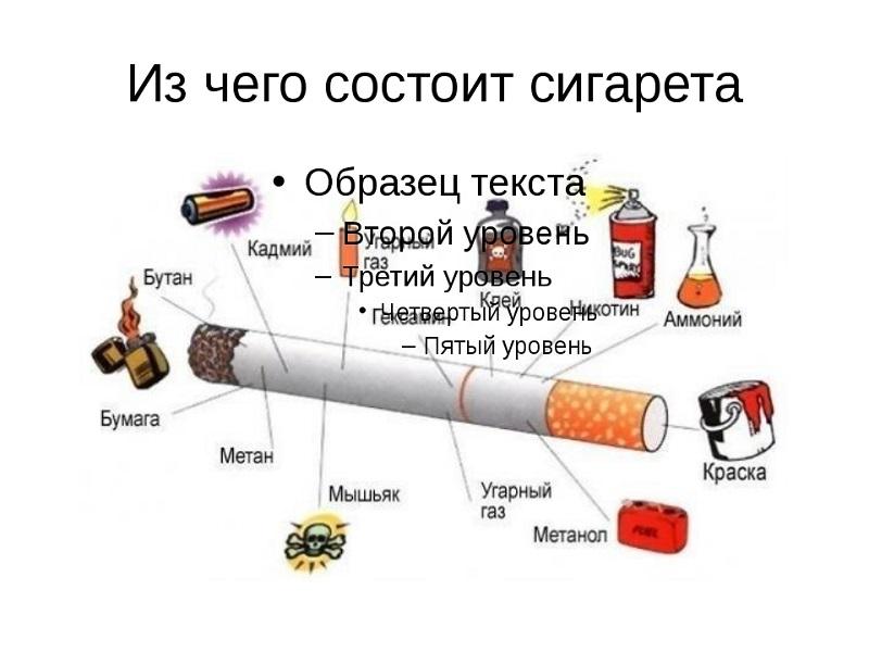 Химический состав сигарет и уровень содержания никотина
