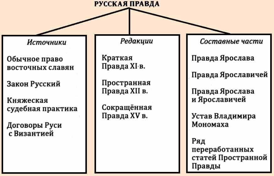 Русская правда — википедия