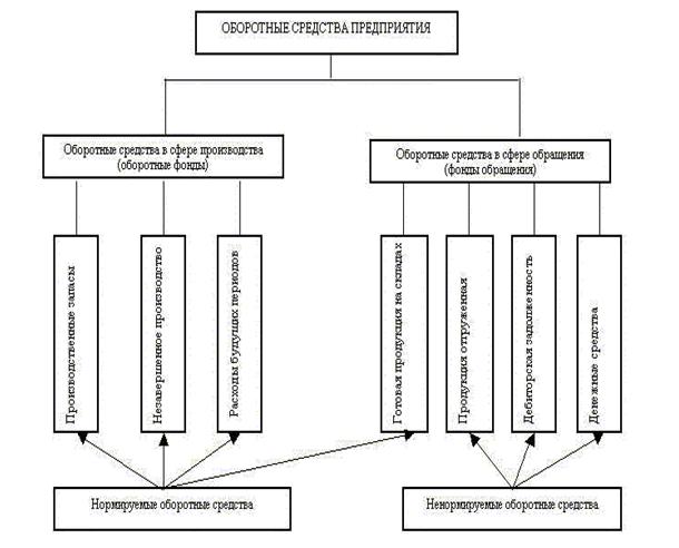 Оборотные средства, их состав и структура.
