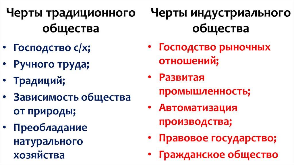 Что такое индустриальное общество: характеристика кратко :: businessman.ru