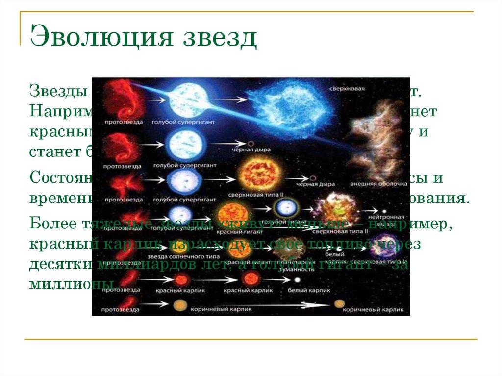 Рождение и эволюция звезд: гигантская фабрика вселенной