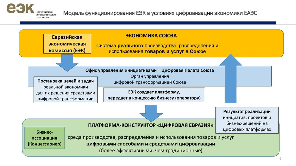 Евразийский экономический союзеаэс