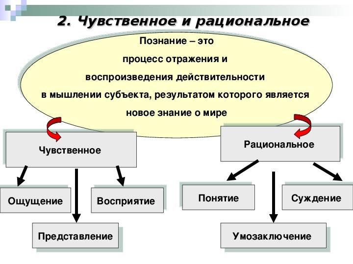 4.процесс познания. восприятие как чувственное познание мира. бытие и сознание