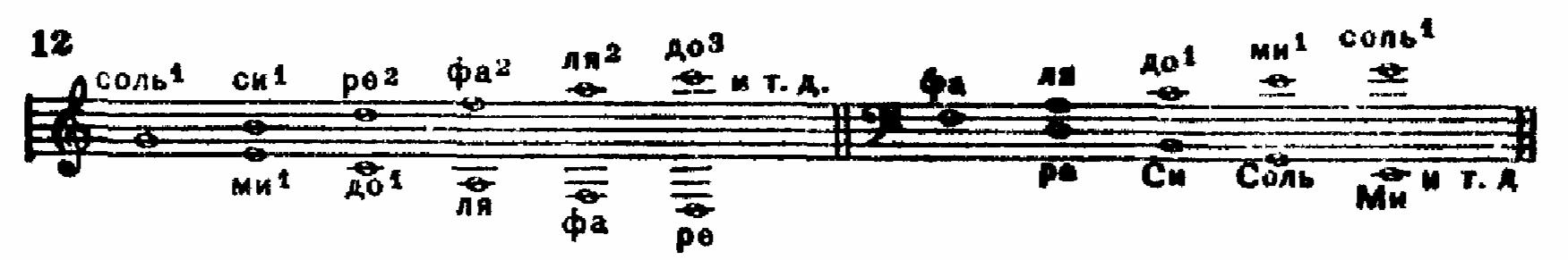 Такт (музыка) — энциклопедия гитармага