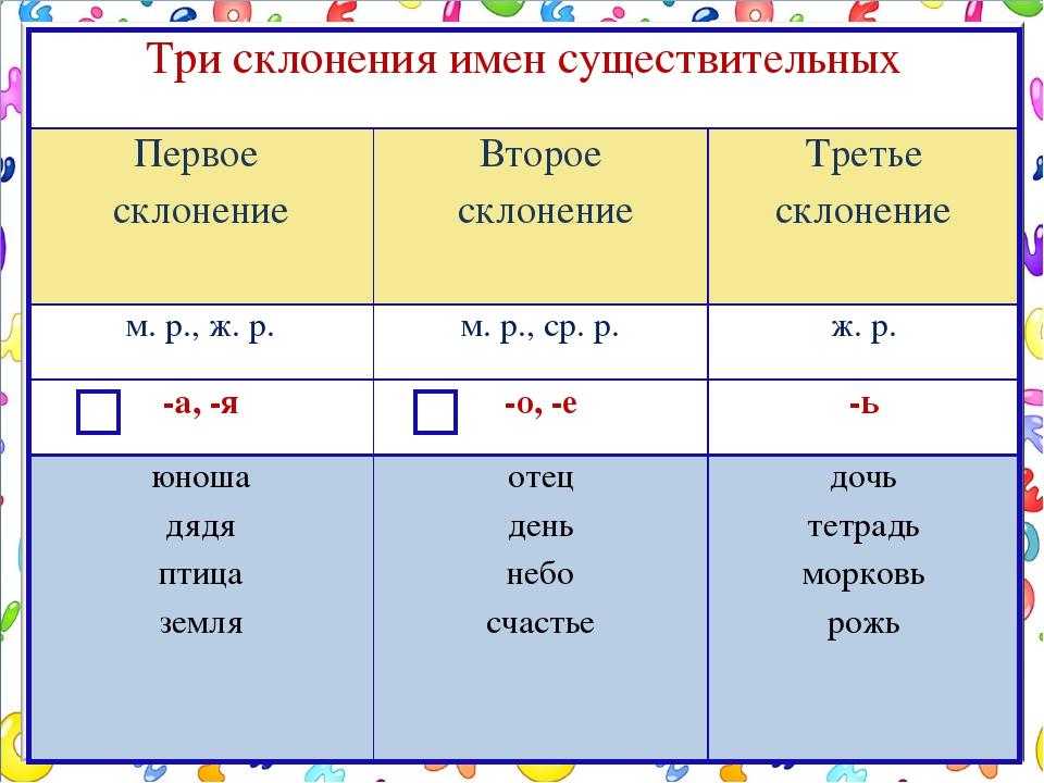 1, 2, 3 склонение имен существительных