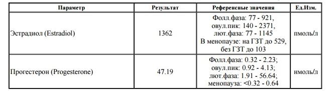 Анализ крови на эстрадиол: подготовка, проведение, результаты