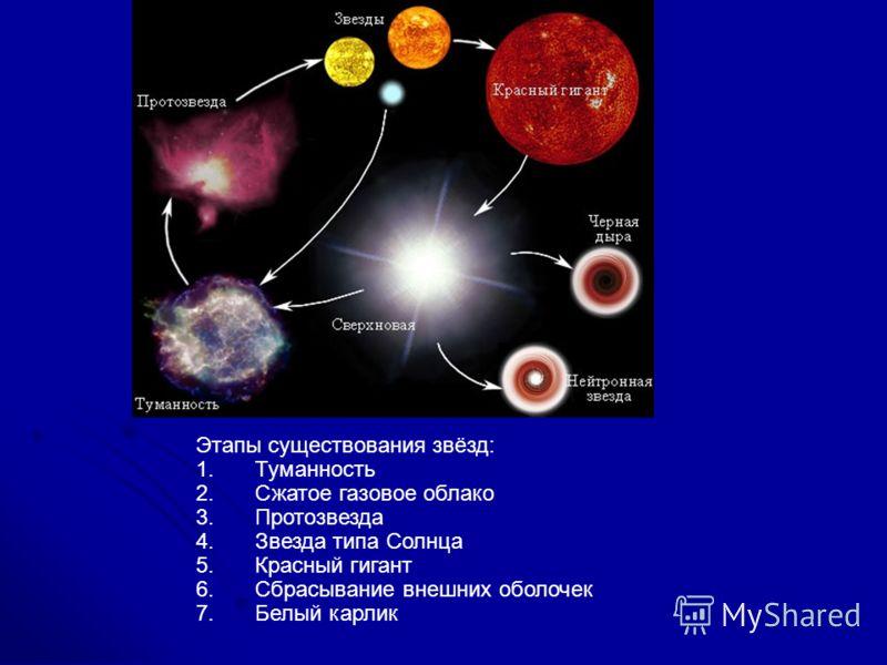 Звёзды: этапы эволюции звезд.