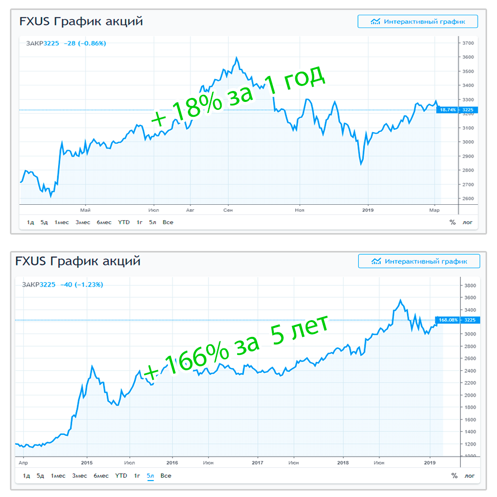 Как работает fxgd etf и как в него инвестировать