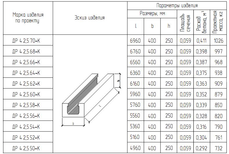 Железобетонный ригель — что это такое в строительстве?