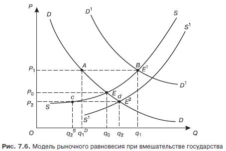 В чем выражается рыночное равновесие и экономическая эффективность?