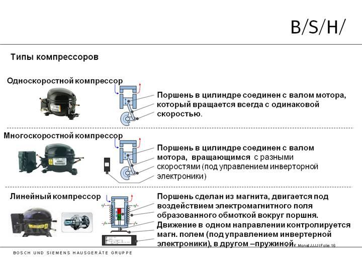 Инверторный компрессор в холодильнике: принцип работы, преимущества и недостатки