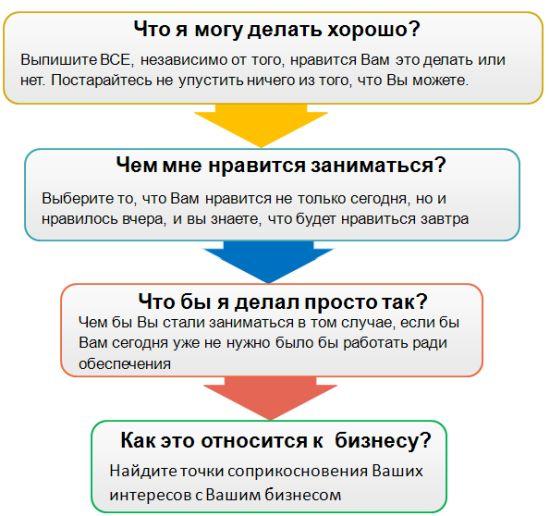 Выбор ниши с нуля: 12 подходов и 10 этапов