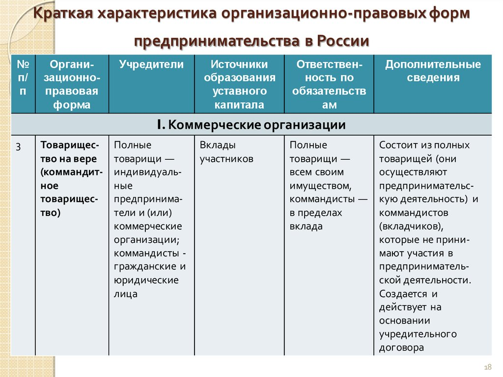 Что такое опф? классификация и примеры опф
