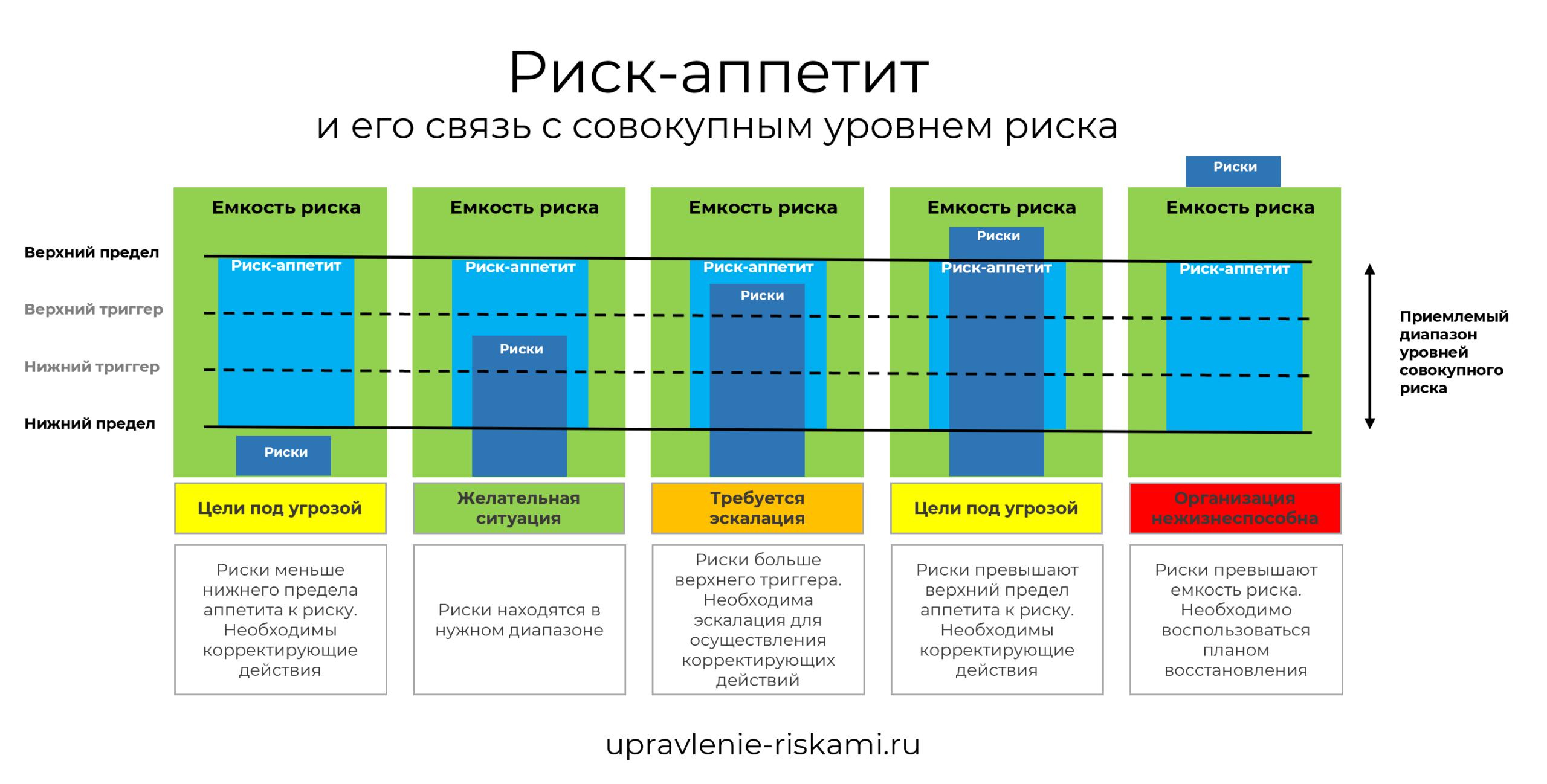 Концепция приемлемого (допустимого) риска