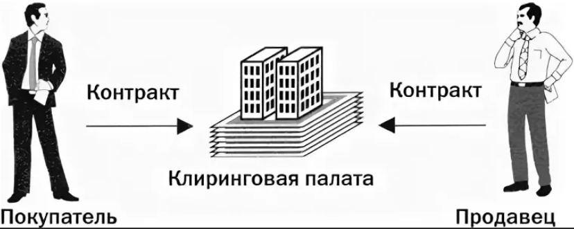 Как продать облигации дороже или клиринг простыми словами для облигаций на московской бирже или :
