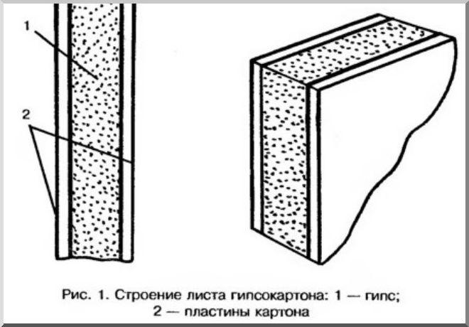 Гвл (гипсоволокнистый лист): что это за материал, расшифровка, отличия от гкл
