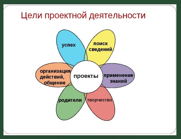 Что ⚠️ такое творческий проект, этапы творческого проекта