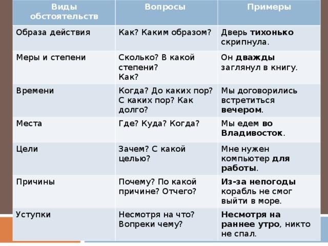 Обстоятельство - это... в русском языке. примеры