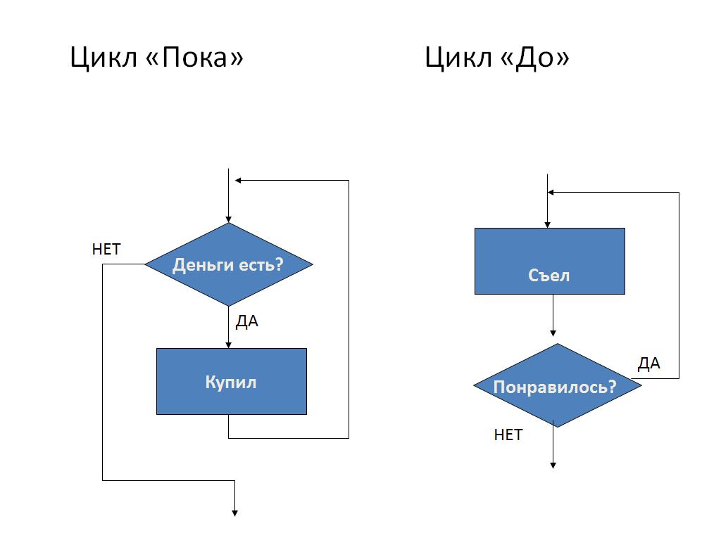 Циклический алгоритм википедия