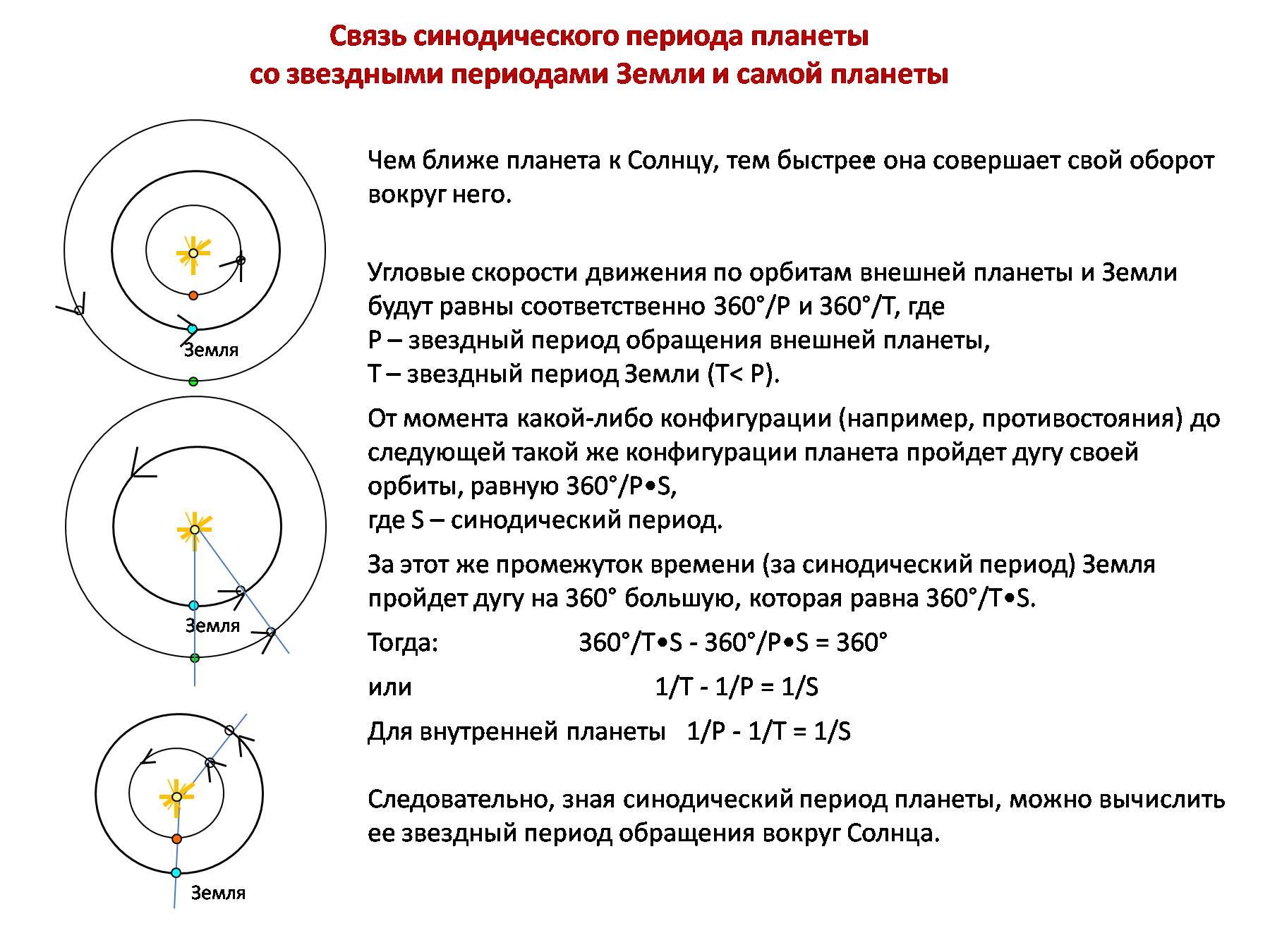 Сидерический и синодический периоды обращения объектов по своим орбитам
