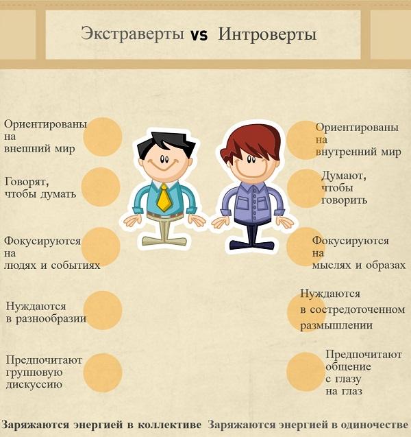 Интроверты - кто они? особенности поведения, типы личности