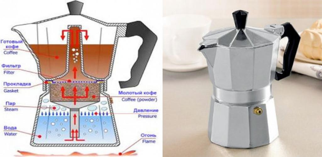 Что такое гейзерная кофеварка: как пользоваться туркой гейзерного типа для кофе на плите