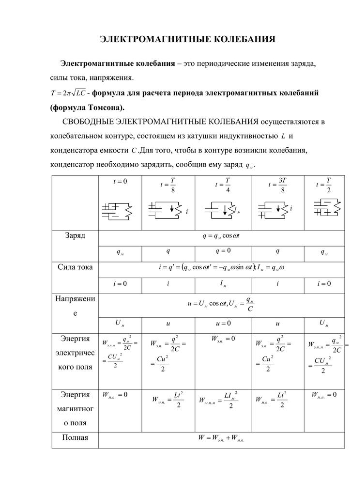 Электромагнитные колебания и волны – fizi4ka