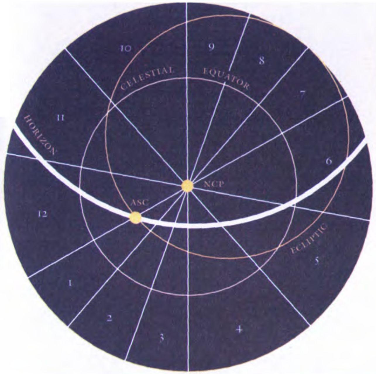 Что такое эклиптика