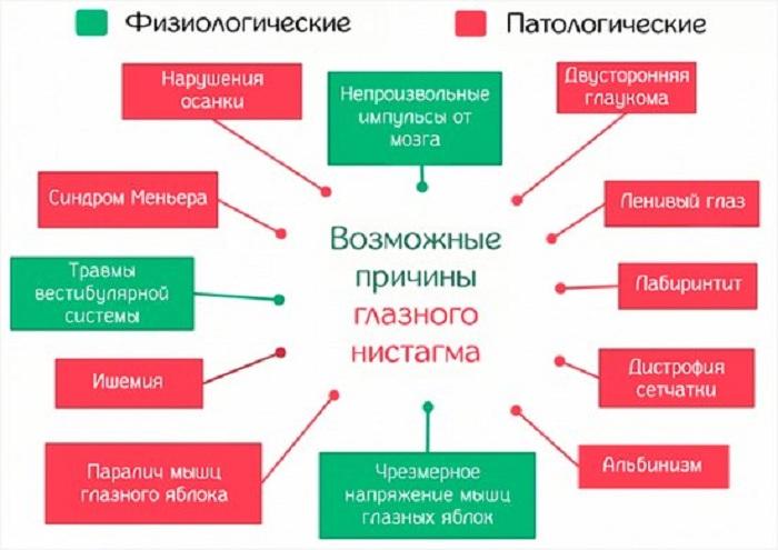 Что такое вертиго? симптомы и лечение синдрома :: syl.ru