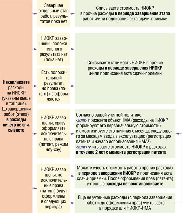 Научно-исследовательская ⚠️ работа: структура, написание, оформление