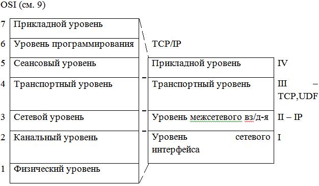 Сетевой протокол - для чего он нужен и какие бывают?