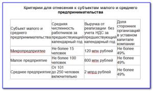 Критерии малого предприятия 2020