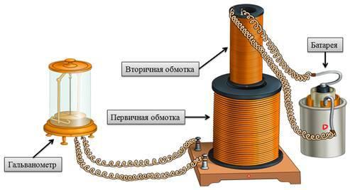 Электромагнитная индукция | white-santa.ru