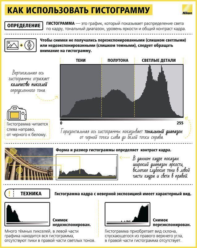 Гистограмма и обработка изображения