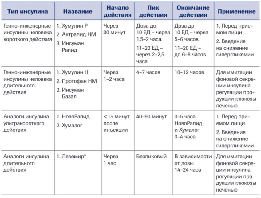 Кетоны в крови. как распознать, причина появления