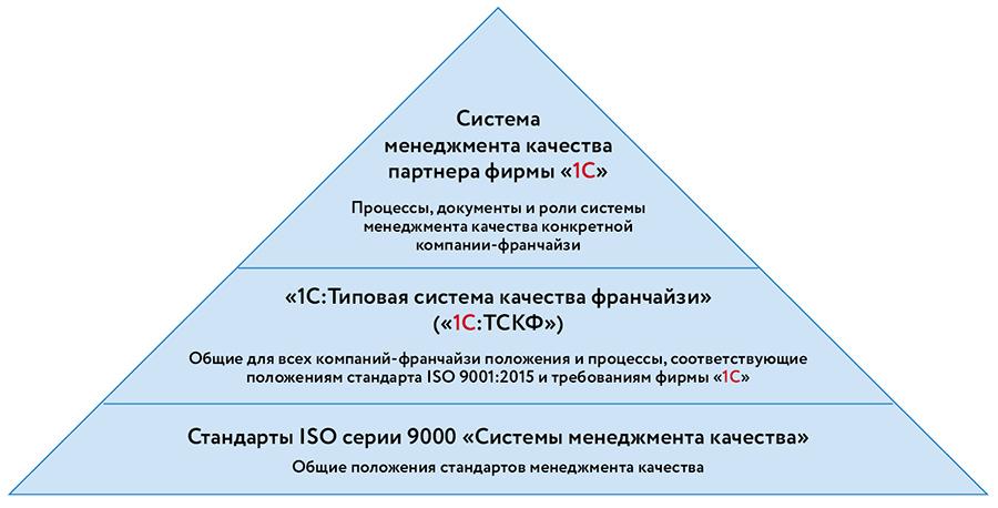 Система менеджмента качества в вопросах и ответах. часть 1. основные понятия системы менеджмента качества