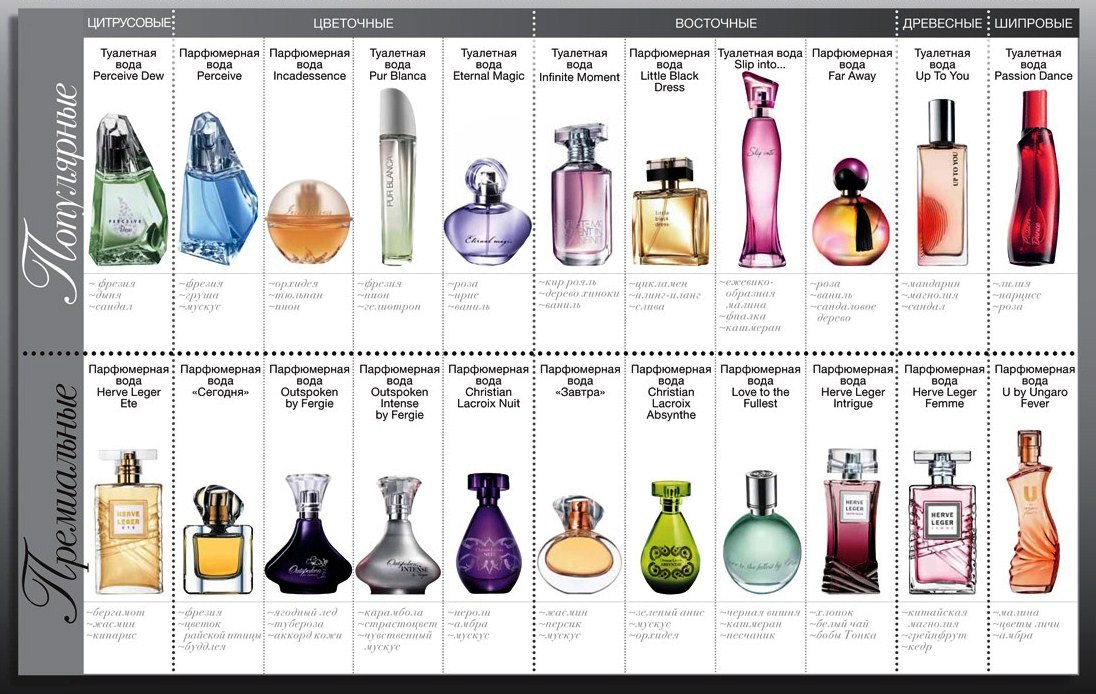 Что это такое удовые ароматы в парфюме - список лучших духов для женщин с запахом дерева в парфюмерии