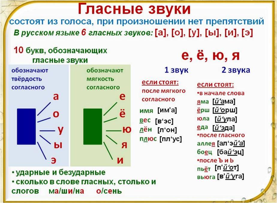 Звуки и буквы / справочник по русскому языку для начальной школы