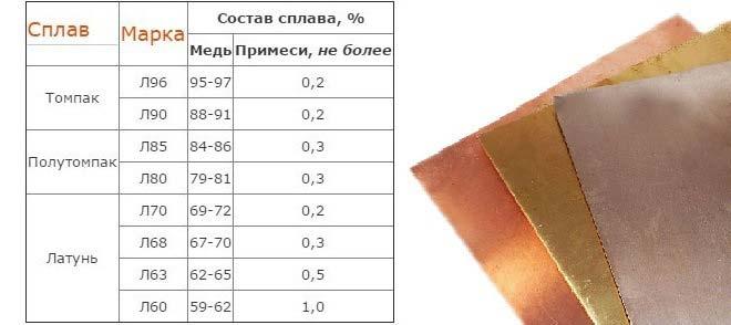 Томпак: состав и характеристики сплава