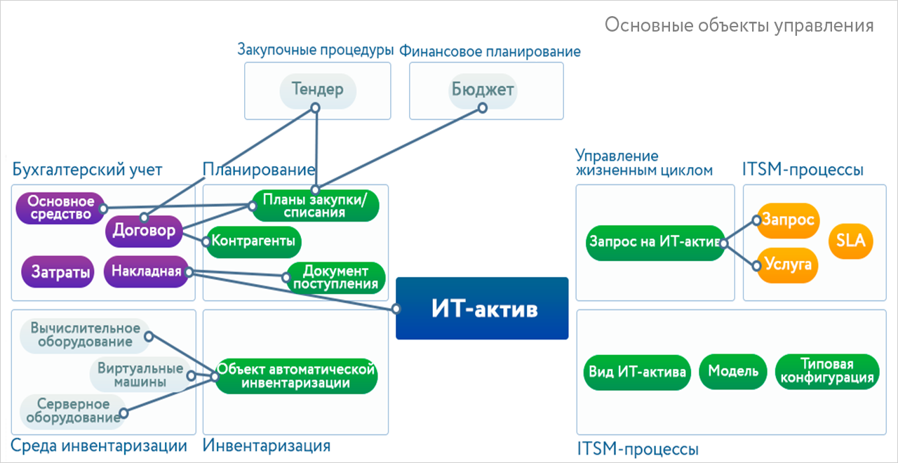 It service managementitsm