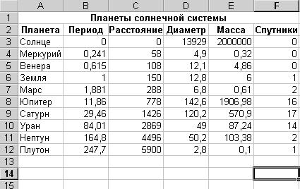 Сортировка и фильтрация записей в access