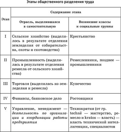 Разделение труда — википедия. что такое разделение труда