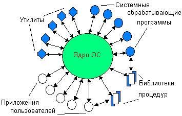 Ядра процессора, их влияния и функции в пк